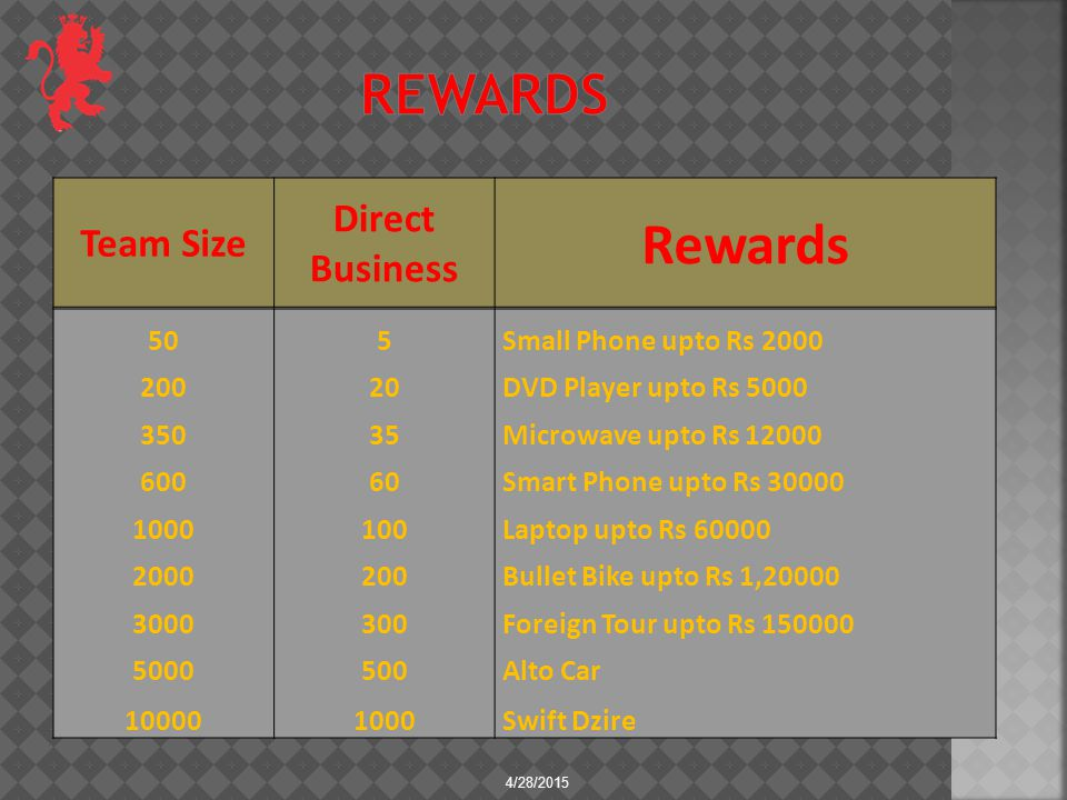 4/28/2015 Team Size Direct Business Rewards 505 Small Phone upto Rs 2000 20020 DVD Player upto Rs 5000 35035 Microwave upto Rs 12000 60060 Smart Phone upto Rs 30000 1000100 Laptop upto Rs 60000 2000200 Bullet Bike upto Rs 1,20000 3000300 Foreign Tour upto Rs 150000 5000500 Alto Car 100001000 Swift Dzire