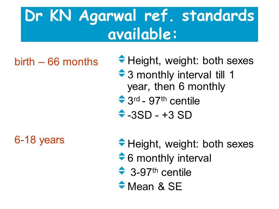 Dr KN Agarwal ref.