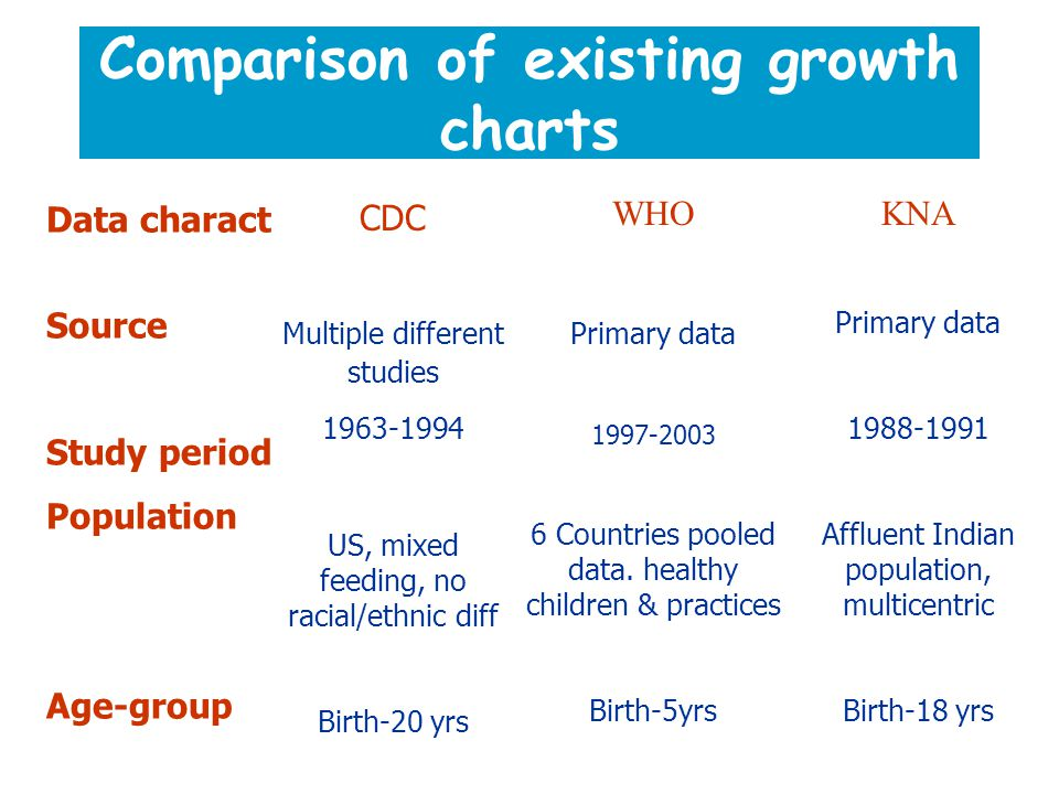 Comparison of existing growth charts Data charact Source Study period Population Age-group CDC Multiple different studies 1963-1994 US, mixed feeding, no racial/ethnic diff Birth-20 yrs WHO Primary data 1997-2003 6 Countries pooled data.