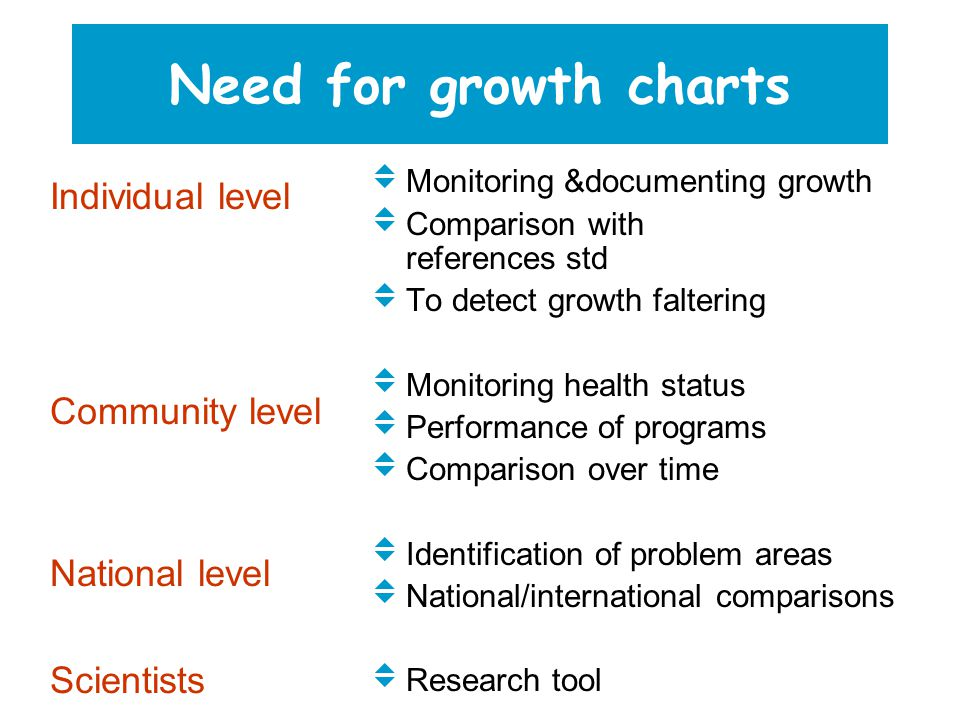 Need for growth charts Individual level Community level National level Scientists  Monitoring &documenting growth  Comparison with references std  To detect growth faltering  Monitoring health status  Performance of programs  Comparison over time  Identification of problem areas  National/international comparisons  Research tool