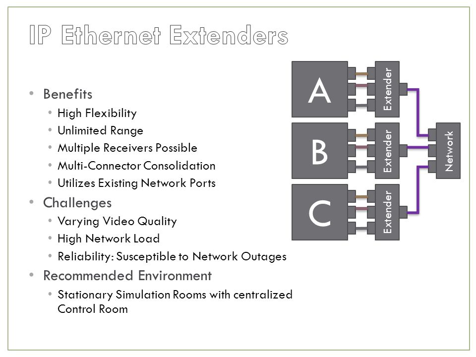 Benefits High Flexibility Unlimited Range Multiple Receivers Possible Multi-Connector Consolidation Utilizes Existing Network Ports Challenges Varying Video Quality High Network Load Reliability: Susceptible to Network Outages Recommended Environment Stationary Simulation Rooms with centralized Control Room A Extender B C Network