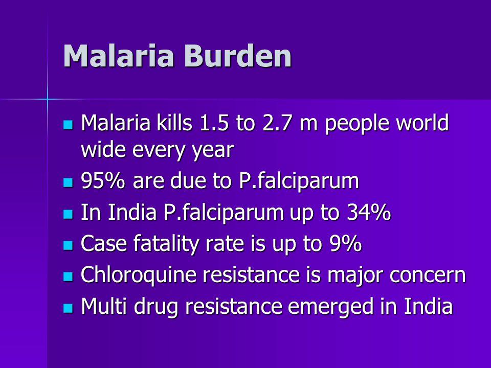 The Plasmodium species P.falciparum 15% of Malaria in India P.falciparum 15% of Malaria in India P.vivax Commonest in India P.vivax Commonest in India P.malariae Africa & South America P.malariae Africa & South America P.ovale African continent P.ovale African continent