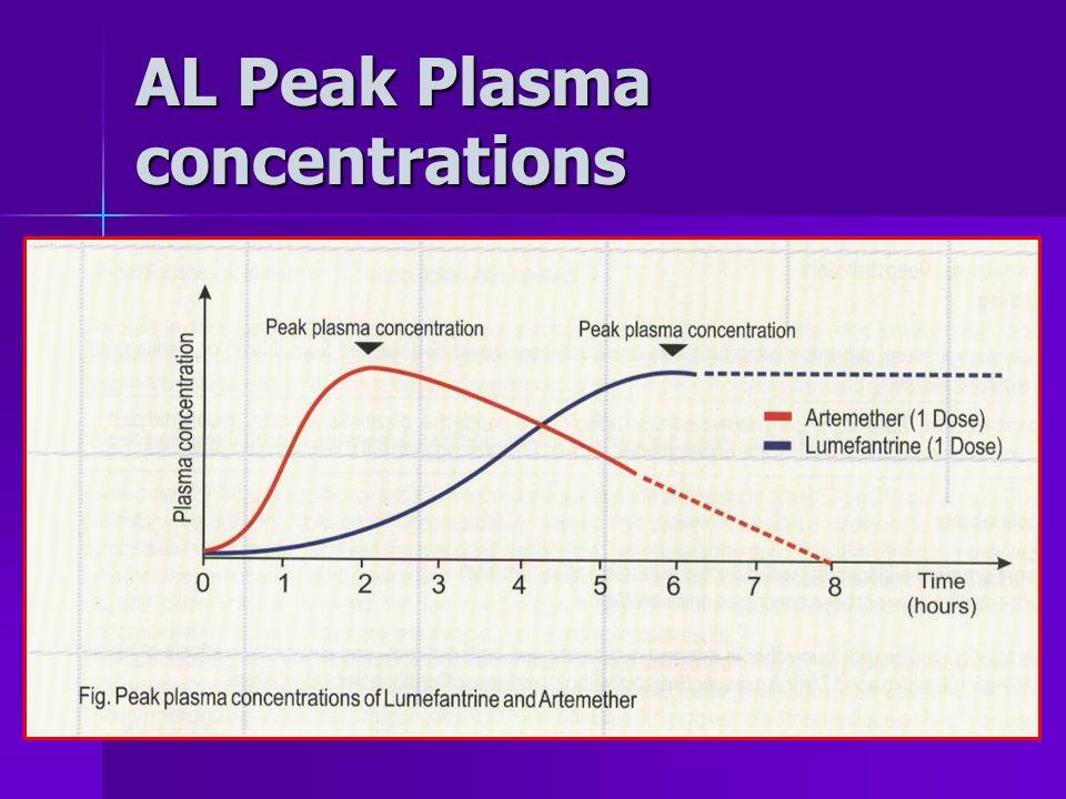 AL Peak Plasma concentrations