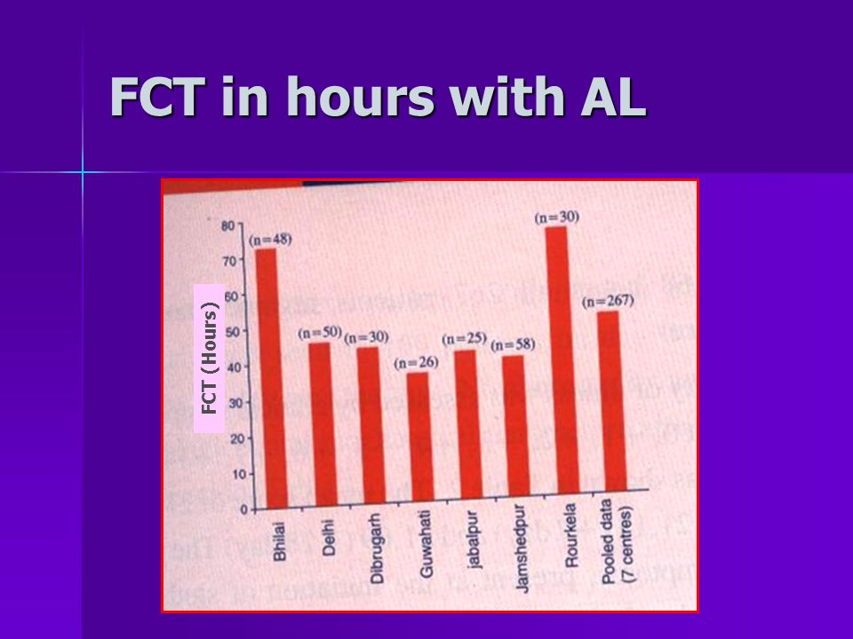 FCT in hours with AL FCT (Hours)