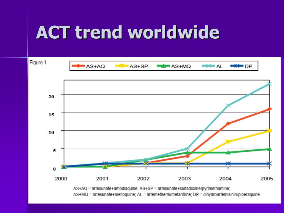 ACT trend worldwide
