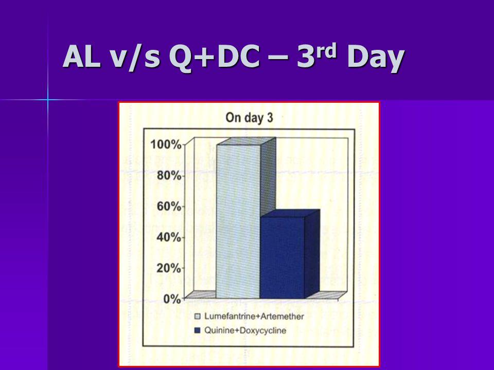AL v/s Q+DC – 3 rd Day
