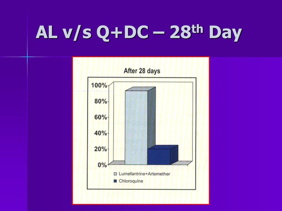 AL v/s Q+DC – 28 th Day