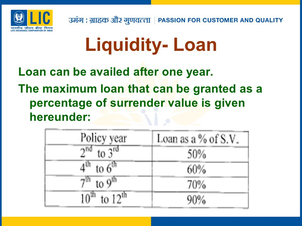 Liquidity- Loan Loan can be availed after one year. The maximum loan that can be granted as a percentage of surrender value is given hereunder: