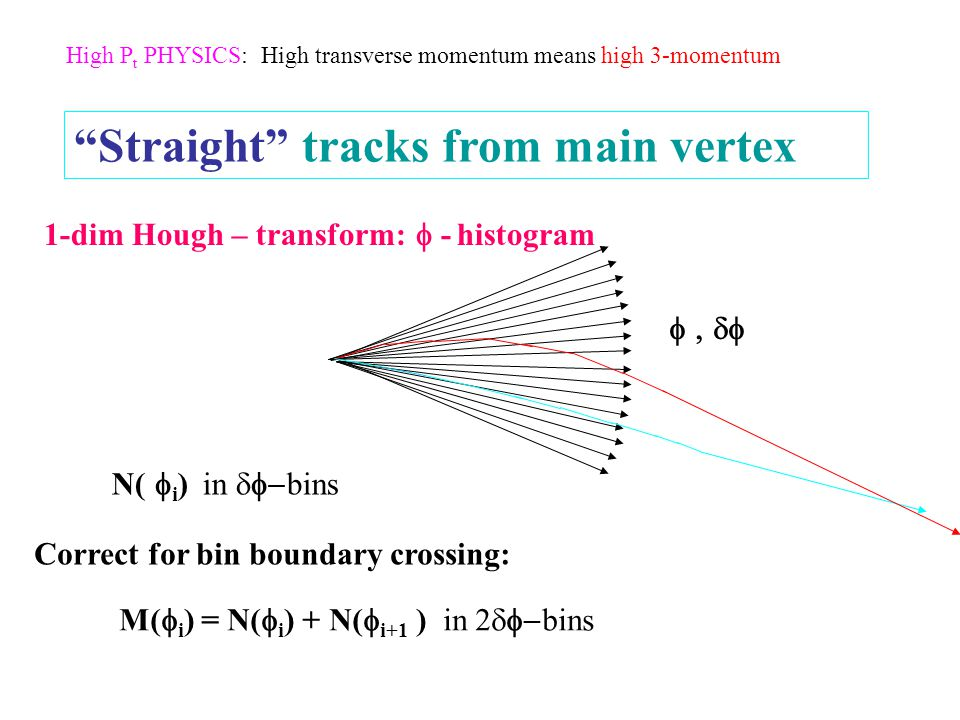 Straight tracks from main vertex 1-dim Hough – transform:  - histogram  N(  i ) in  bins M(  i ) = N(  i ) + N(  i+1 ) in 2  bins Correct for bin boundary crossing: High P t PHYSICS: High transverse momentum means high 3-momentum