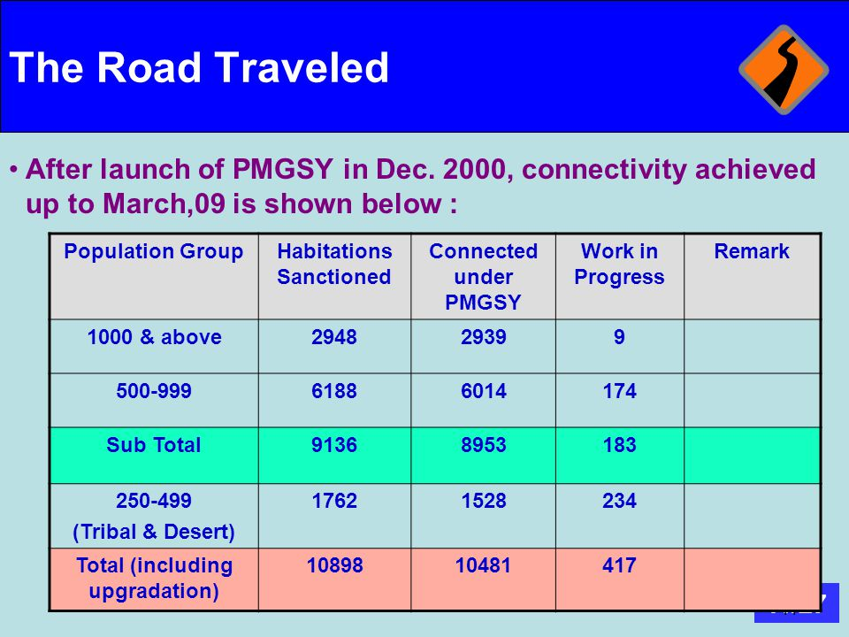 11/27 11 The Road Traveled After launch of PMGSY in Dec. 2000, connectivity achieved up to March,09 is shown below : Population GroupHabitations Sanct