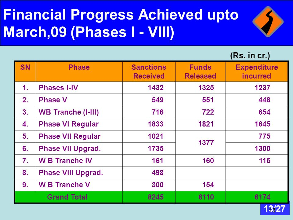 13/27 13 Financial Progress Achieved upto March,09 (Phases I - VIII) SNPhaseSanctions Received Funds Released Expenditure incurred 1.Phases I-IV143213
