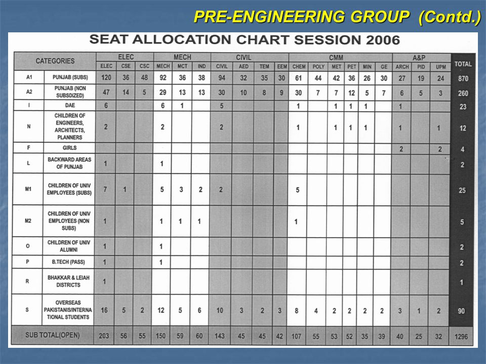PRE-ENGINEERING GROUP (Contd.)