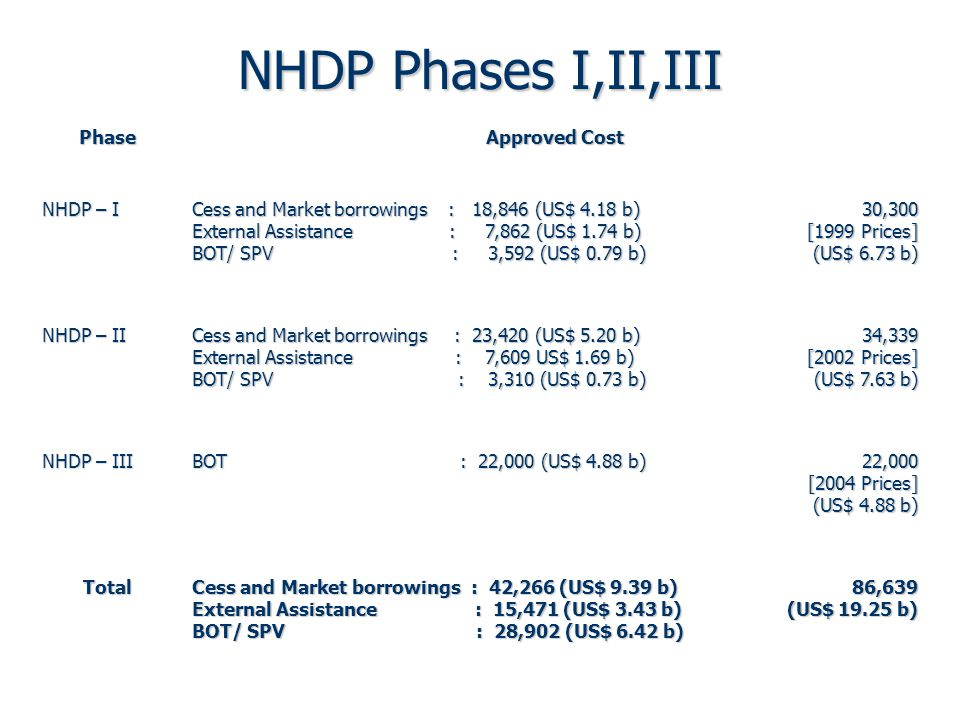 Future Phases for NHDP Programme ProgrammeEstimate (Rs.