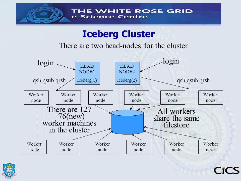 Iceberg Cluster HEAD NODE1 Iceberg(1) HEAD NODE2 Iceberg(2) Worker node There are 127 +76(new) worker machines in the cluster There are two head-nodes