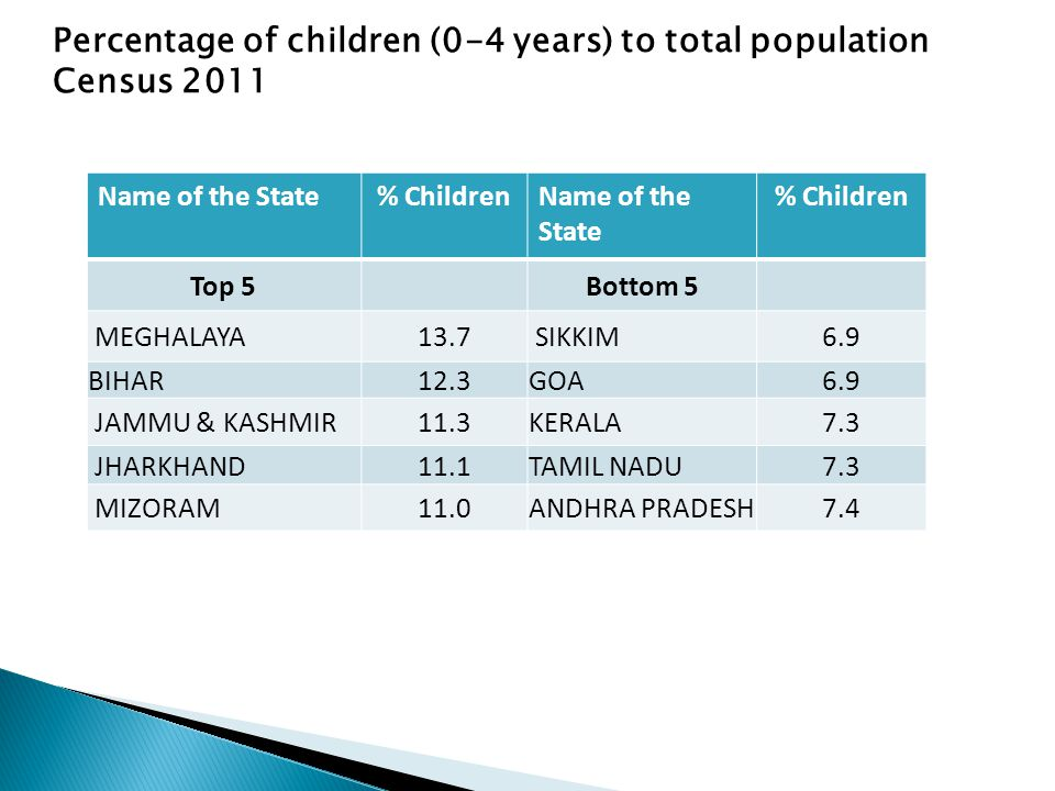 Percentage of children (0-4 years) to total population Census 2011 Name of the State% ChildrenName of the State % Children Top 5Bottom 5 MEGHALAYA13.7 SIKKIM6.9 BIHAR12.3GOA6.9 JAMMU & KASHMIR11.3KERALA7.3 JHARKHAND11.1TAMIL NADU7.3 MIZORAM11.0ANDHRA PRADESH7.4
