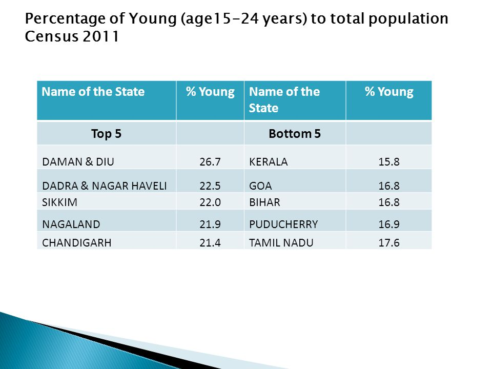Percentage of Young (age15-24 years) to total population Census 2011 Name of the State% YoungName of the State % Young Top 5Bottom 5 DAMAN & DIU26.7KERALA15.8 DADRA & NAGAR HAVELI22.5GOA16.8 SIKKIM22.0BIHAR16.8 NAGALAND21.9PUDUCHERRY16.9 CHANDIGARH21.4TAMIL NADU17.6