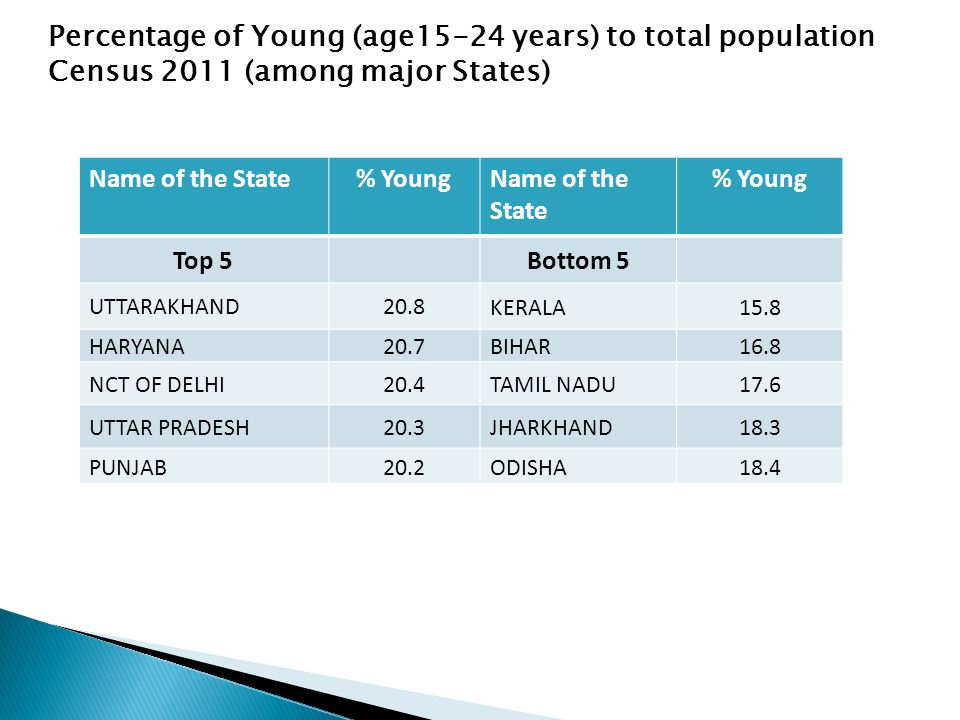 Name of the State% YoungName of the State % Young Top 5Bottom 5 UTTARAKHAND20.8KERALA15.8 HARYANA20.7BIHAR16.8 NCT OF DELHI20.4TAMIL NADU17.6 UTTAR PRADESH20.3JHARKHAND18.3 PUNJAB20.2ODISHA18.4 Percentage of Young (age15-24 years) to total population Census 2011 (among major States)