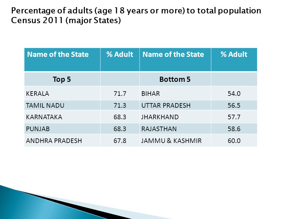 Name of the State% AdultName of the State% Adult Top 5Bottom 5 KERALA71.7 BIHAR54.0 TAMIL NADU71.3 UTTAR PRADESH56.5 KARNATAKA68.3 JHARKHAND57.7 PUNJAB68.3 RAJASTHAN58.6 ANDHRA PRADESH67.8 JAMMU & KASHMIR60.0 Percentage of adults (age 18 years or more) to total population Census 2011 (major States)