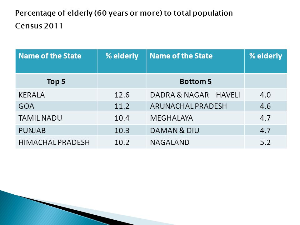 Percentage of elderly (60 years or more) to total population Census 2011 Name of the State% elderlyName of the State% elderly Top 5Bottom 5 KERALA12.6DADRA & NAGAR HAVELI4.0 GOA11.2ARUNACHAL PRADESH4.6 TAMIL NADU10.4MEGHALAYA4.7 PUNJAB10.3DAMAN & DIU4.7 HIMACHAL PRADESH10.2NAGALAND5.2