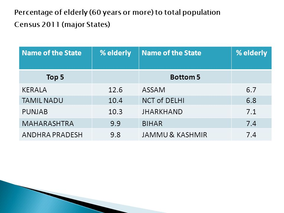 Name of the State% elderlyName of the State% elderly Top 5Bottom 5 KERALA12.6ASSAM6.7 TAMIL NADU10.4NCT of DELHI6.8 PUNJAB10.3JHARKHAND7.1 MAHARASHTRA9.9BIHAR7.4 ANDHRA PRADESH9.8JAMMU & KASHMIR7.4 Percentage of elderly (60 years or more) to total population Census 2011 (major States)