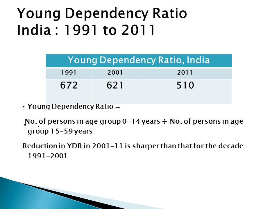 Young Dependency Ratio India : 1991 to 2011.