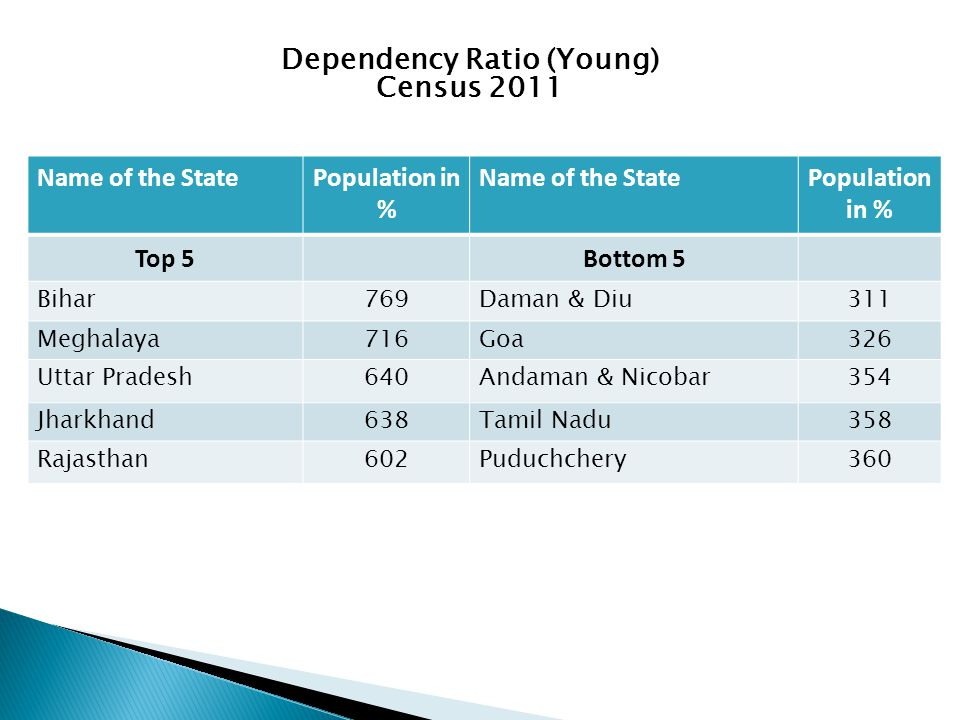 Dependency Ratio (Young) Census 2011 Name of the StatePopulation in % Name of the StatePopulation in % Top 5Bottom 5 Bihar769Daman & Diu311 Meghalaya716Goa326 Uttar Pradesh640Andaman & Nicobar354 Jharkhand638Tamil Nadu358 Rajasthan602Puduchchery360