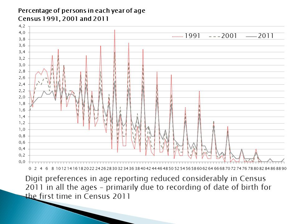 Percentage of persons in each year of age Census 1991, 2001 and 2011 Digit preferences in age reporting reduced considerably in Census 2011 in all the ages – primarily due to recording of date of birth for the first time in Census 2011