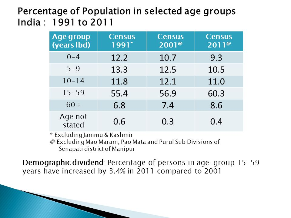 Percentage of Population in selected age groups India : 1991 to 2011 Age group (years lbd) Census 1991 * Census 2001 @ Census 2011 @ 0-4 12.210.79.3 5-9 13.312.510.5 10-14 11.812.111.0 15-59 55.456.960.3 60+ 6.87.48.6 Age not stated 0.60.30.4 Demographic dividend: Percentage of persons in age-group 15-59 years have increased by 3.4% in 2011 compared to 2001 * Excluding Jammu & Kashmir @ Excluding Mao Maram, Pao Mata and Purul Sub Divisions of Senapati district of Manipur