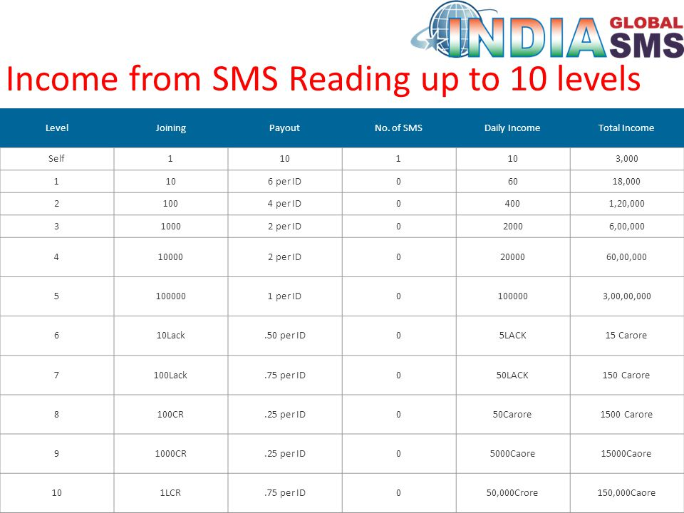 Income from SMS Reading up to 10 levels LevelJoiningPayoutNo.