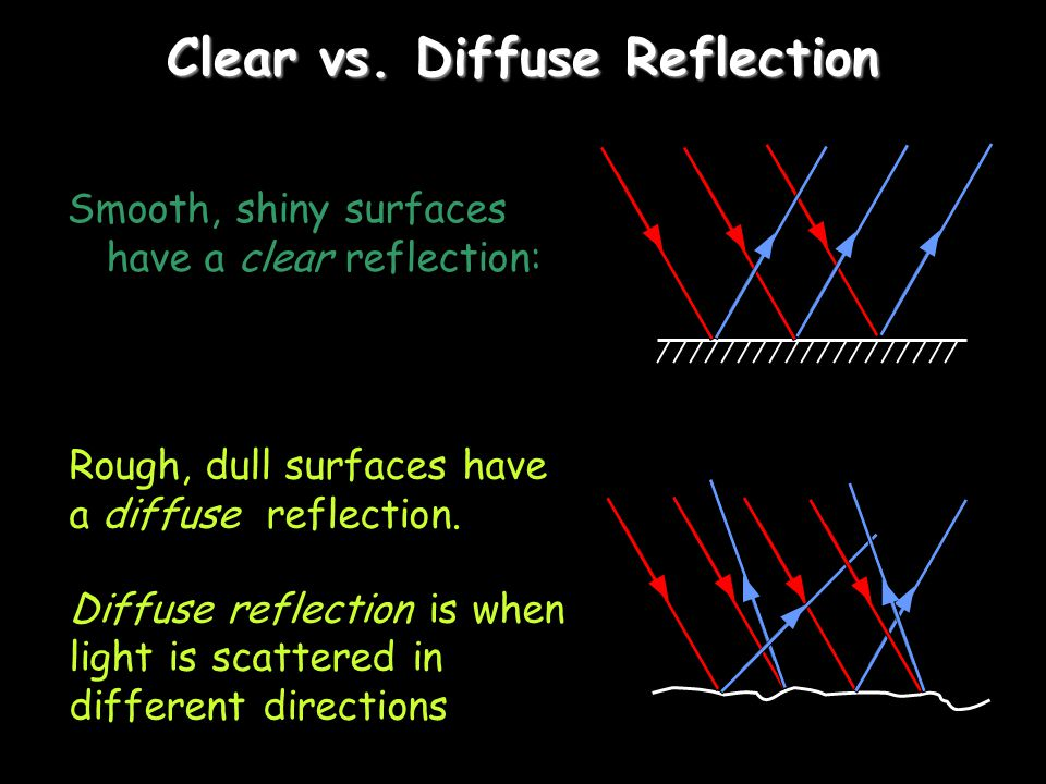 Clear vs. Diffuse Reflection Smooth, shiny surfaces have a clear reflection: Rough, dull surfaces have a diffuse reflection. Diffuse reflection is whe