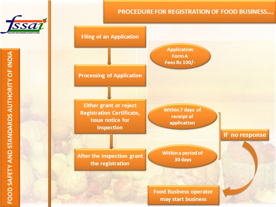 PROCEDURE FOR REGISTRATION OF FOOD BUSINESS…. FOOD SAFETY AND STANDARDS AUTHORITY OF INDIA Filing of an Application Processing of Application Either g