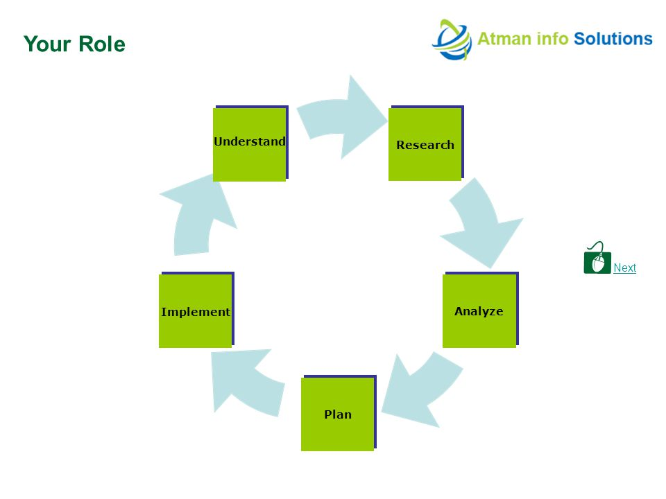 Next Your Role Research Analyze Plan Implement Understand