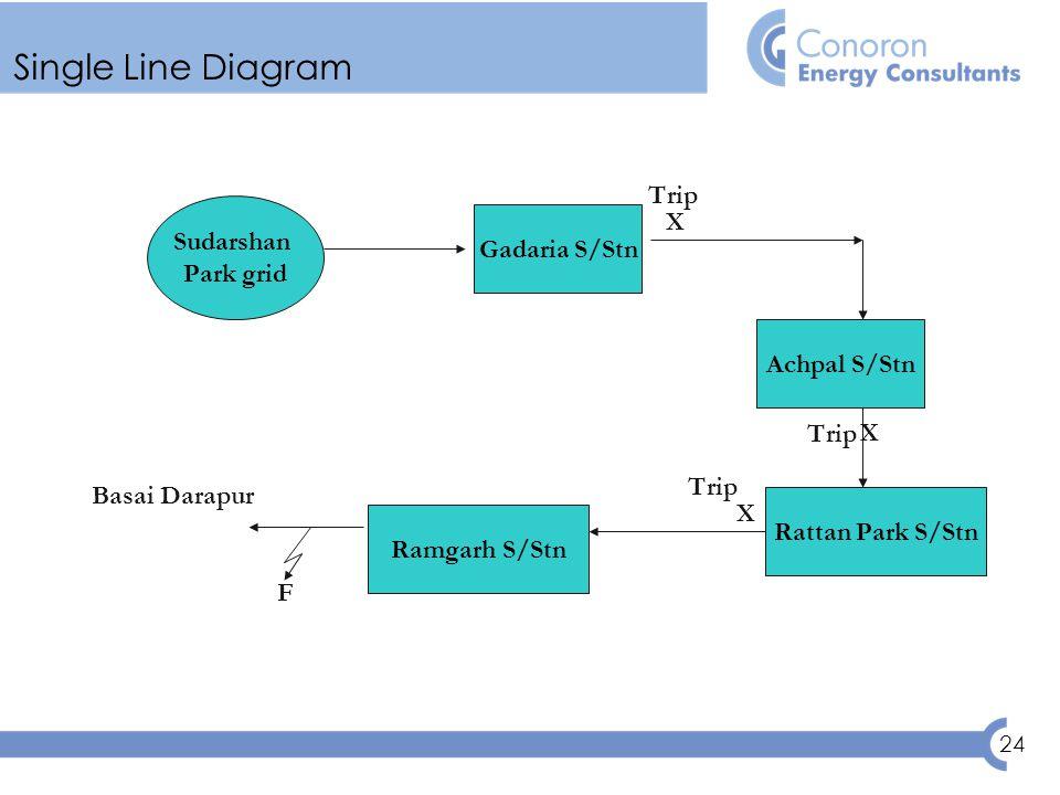 24 Single Line Diagram Sudarshan Park grid Gadaria S/Stn Achpal S/Stn Rattan Park S/Stn Ramgarh S/Stn Basai Darapur F X X X Trip