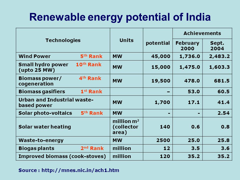 Renewable energy potential of India TechnologiesUnits potential Achievements February 2000 Sept.