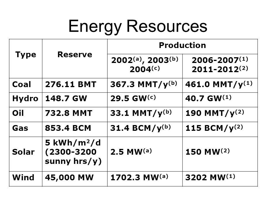 Energy Resources TypeReserve Production 2002 (a), 2003 (b) 2004 (c) 2006-2007 (1) 2011-2012 (2) Coal276.11 BMT367.3 MMT/y (b) 461.0 MMT/y (1) Hydro148.7 GW29.5 GW (c) 40.7 GW (1) Oil732.8 MMT33.1 MMT/y (b) 190 MMT/y (2) Gas853.4 BCM31.4 BCM/y (b) 115 BCM/y (2) Solar 5 kWh/m 2 /d (2300-3200 sunny hrs/y) 2.5 MW (a) 150 MW (2) Wind45,000 MW1702.3 MW (a) 3202 MW (1)