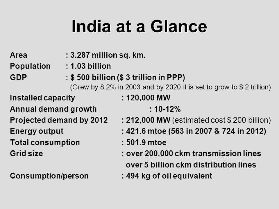India at a Glance Area : 3.287 million sq. km.