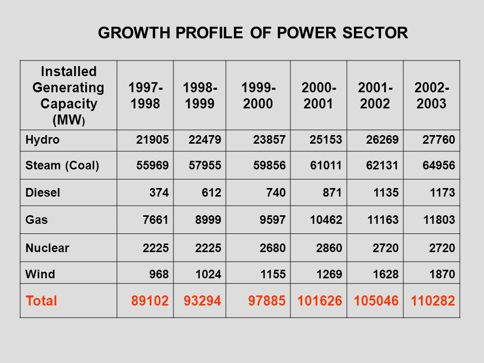 GROWTH PROFILE OF POWER SECTOR Installed Generating Capacity (MW ) 1997- 1998 1998- 1999 1999- 2000 2000- 2001 2001- 2002 2002- 2003 Hydro219052247923857251532626927760 Steam (Coal)559695795559856610116213164956 Diesel37461274087111351173 Gas766189999597104621116311803 Nuclear2225 268028602720 Wind96810241155126916281870 Total891029329497885101626105046110282