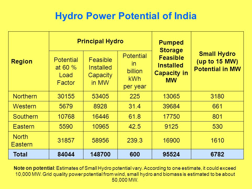Hydro Power Potential of India Region Principal Hydro Pumped Storage Feasible Installed Capacity in MW Small Hydro (up to 15 MW) Potential in MW Potential at 60 % Load Factor Feasible Installed Capacity in MW Potential in billion kWh per year Northern3015553405225130653180 Western5679892831.439684661 Southern107681644661.817750801 Eastern55901096542.59125530 North Eastern 3185758956239.3169001610 Total84044148700600955246782 Note on potential: Estimates of Small Hydro potential vary.