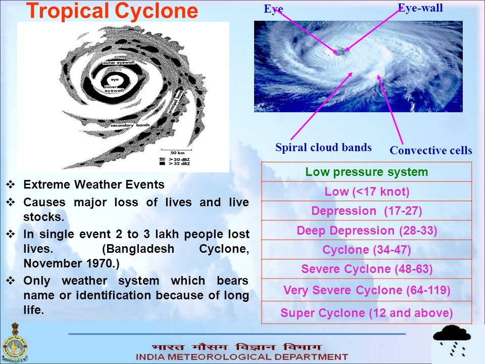 Data and Methodology  To find out cyclone proneness of a district, a composite rating procedure has been adopted based on five parameters, viz  Total number of Tropical Cyclones,  Total number of severe Tropical cyclones,  Maximum wind,  Probable maximum storm surge and  Probable maximum precipitation for any station in the district.