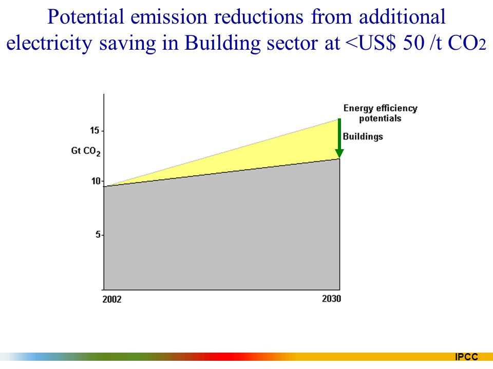 IPCC Potential emission reductions from additional electricity saving in Building sector at <US$ 50 /t CO 2