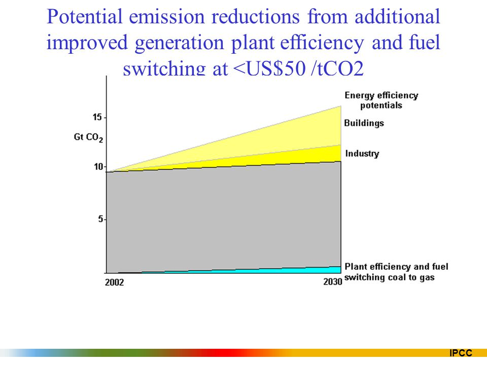 IPCC Potential emission reductions from additional improved generation plant efficiency and fuel switching at <US$50 /tCO2