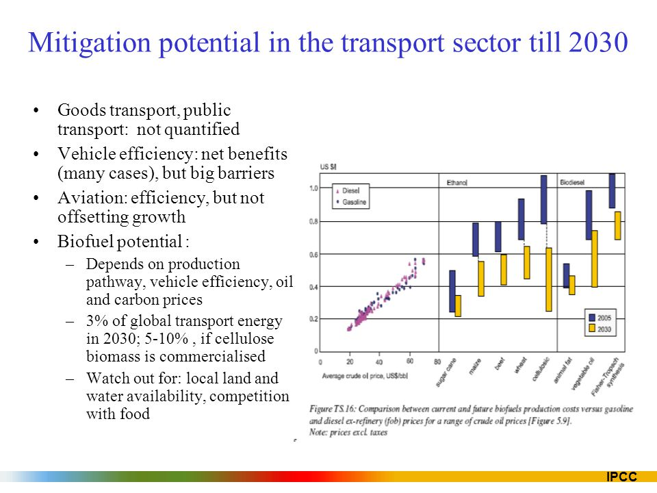 IPCC Mitigation potential in the transport sector till 2030 Goods transport, public transport: not quantified Vehicle efficiency: net benefits (many c