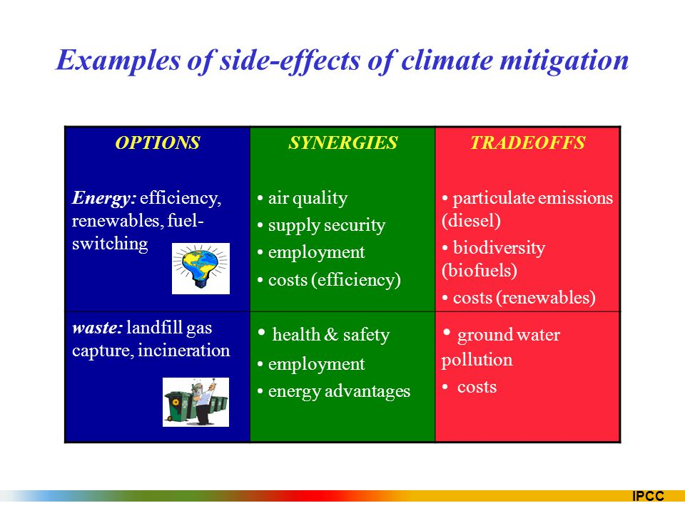 IPCC Examples of side-effects of climate mitigation OPTIONS Energy: efficiency, renewables, fuel- switching SYNERGIES air quality supply security empl