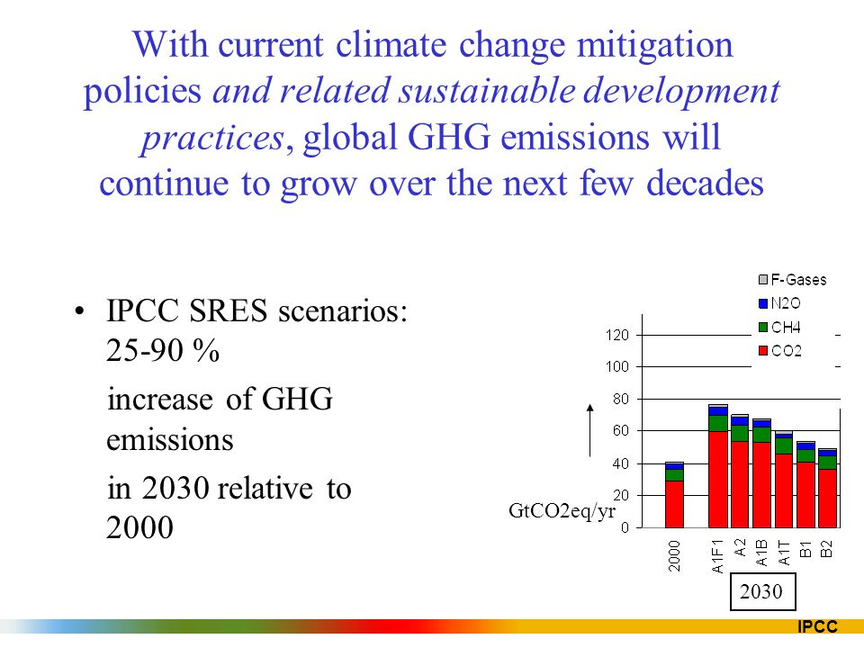 IPCC Mitigation potential Mitigation potential: –Emission reduction, relative to emission baselines, that is economically attractive at a given price of carbon Market potential: –Based on private costs and private rates of return –Expected to occur under forecast market conditions –Including policies and measures currently in place –Barriers limit actual uptake Economic potential: –Takes into account social costs and benefits and social rates of return, –Assuming that market efficiency is improved by policies and measures and –Barriers are removed