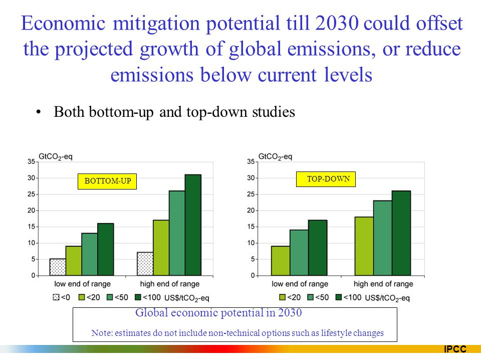 IPCC Economic mitigation potential till 2030 could offset the projected growth of global emissions, or reduce emissions below current levels Both bott
