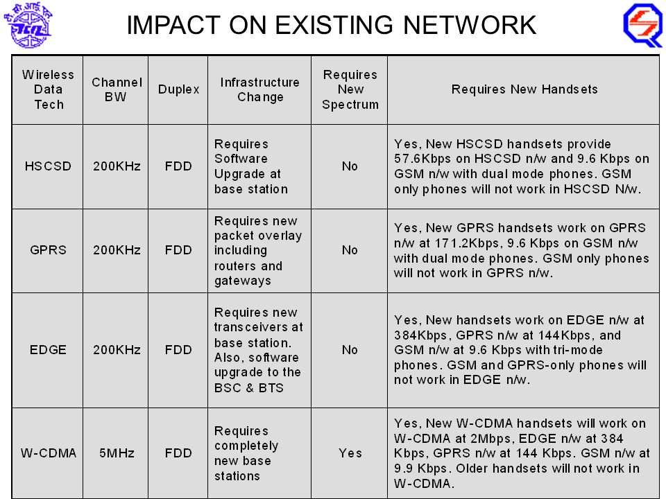 21 IMPACT ON EXISTING NETWORK