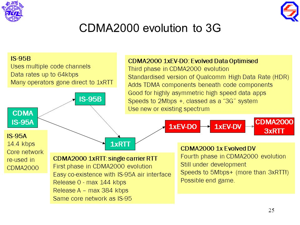 25 IS-95B Uses multiple code channels Data rates up to 64kbps Many operators gone direct to 1xRTT CDMA IS-95A IS-95A 14.4 kbps Core network re-used in CDMA2000 1xRTT CDMA2000 1xRTT: single carrier RTT First phase in CDMA2000 evolution Easy co-existence with IS-95A air interface Release 0 - max 144 kbps Release A – max 384 kbps Same core network as IS-95 1xEV-DO CDMA2000 1xEV-DO: Evolved Data Optimised Third phase in CDMA2000 evolution Standardised version of Qualcomm High Data Rate (HDR) Adds TDMA components beneath code components Good for highly asymmetric high speed data apps Speeds to 2Mbps +, classed as a 3G system Use new or existing spectrum 1xEV-DV CDMA2000 3xRTT CDMA2000 1x Evolved DV Fourth phase in CDMA2000 evolution Still under development Speeds to 5Mbps+ (more than 3xRTT!) Possible end game.