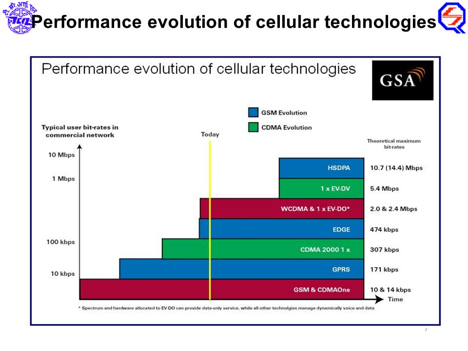 7 Performance evolution of cellular technologies