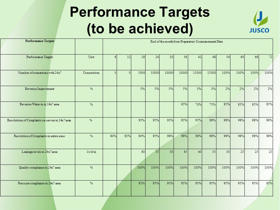 Performance Targets (to be achieved)