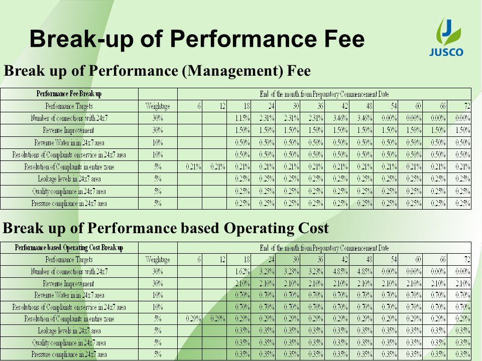 Break up of Performance (Management) Fee Break up of Performance based Operating Cost Break-up of Performance Fee